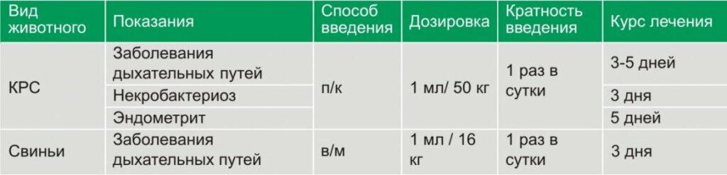 Цефтонит: инструкция по применению